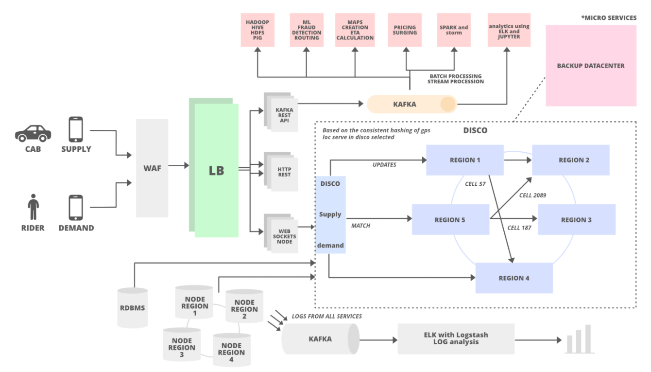 Uber Architecture: